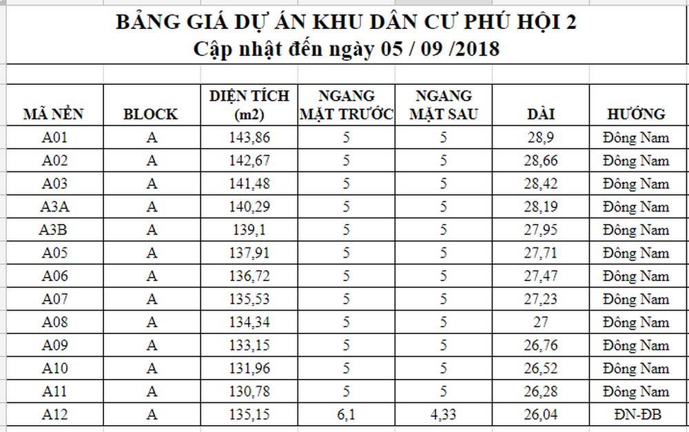 Chi tiết từng nền dự án khu dân cư Phú Hội 2